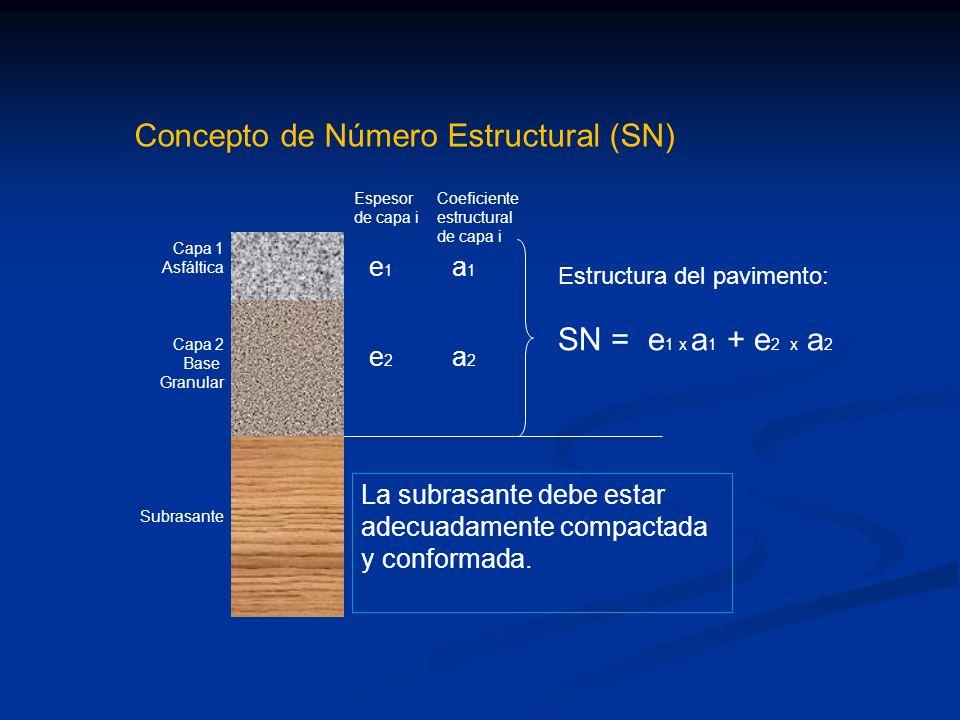Capa 1 Asfáltica Capa 2 Base Granular Subrasante e1e2e1e2 La subrasante debe estar adecuadamente compactada y conformada. a1a2a1a2 Estructura del pavi