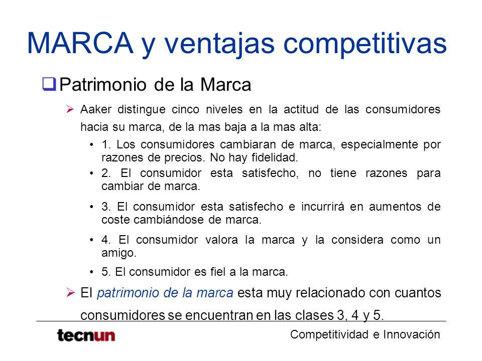 Competitividad e Innovación MARCA y ventajas competitivas Patrimonio de la Marca Aaker distingue cinco niveles en la actitud de las consumidores hacia