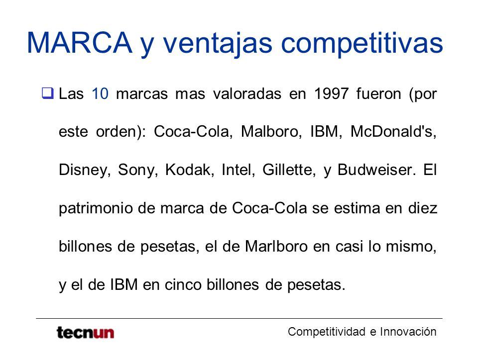 Competitividad e Innovación MARCA y ventajas competitivas Las 10 marcas mas valoradas en 1997 fueron (por este orden): Coca-Cola, Malboro, IBM, McDona
