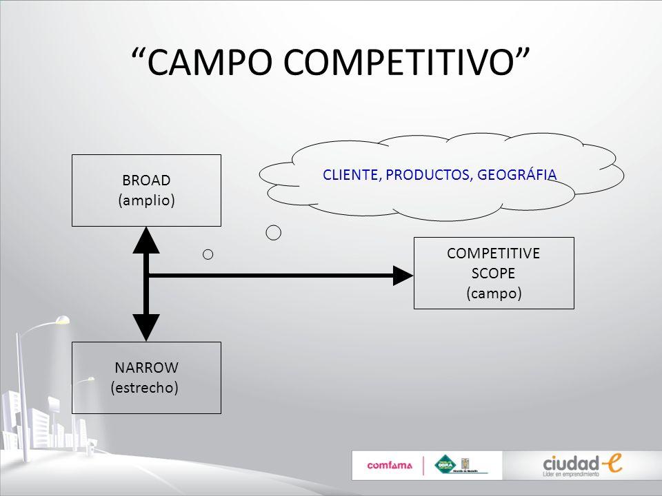 CAMPO COMPETITIVO COMPETITIVE SCOPE (campo) BROAD (amplio) NARROW (estrecho) CLIENTE, PRODUCTOS, GEOGRÁFIA
