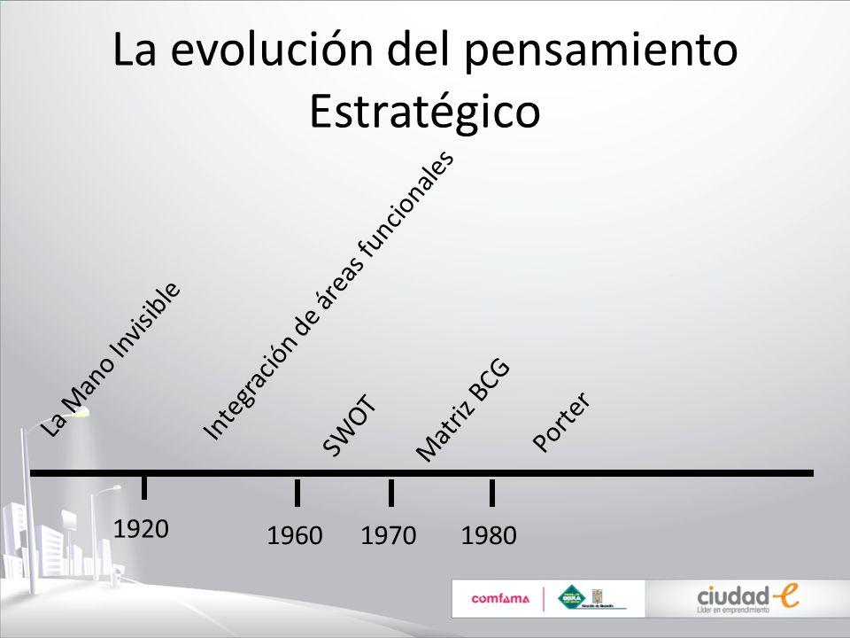 La evolución del pensamiento Estratégico La Mano Invisible 1920 1960 Integración de áreas funcionales SWOT 1970 Matriz BCG 1980 Porter