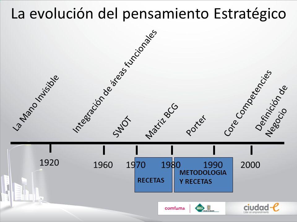 La evolución del pensamiento Estratégico La Mano Invisible 1920 1960 Integración de áreas funcionales SWOT 1970 Matriz BCG 1980 Porter 1990 Core Compe