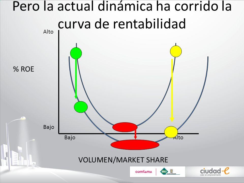 Pero la actual dinámica ha corrido la curva de rentabilidad % ROE VOLUMEN/MARKET SHARE Bajo Alto Alto Bajo