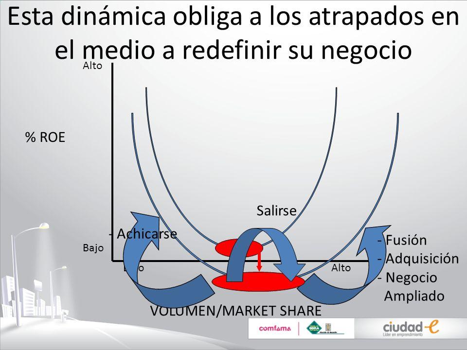 Esta dinámica obliga a los atrapados en el medio a redefinir su negocio % ROE VOLUMEN/MARKET SHARE Bajo Alto Alto Bajo - Fusión - Adquisición - Negoci