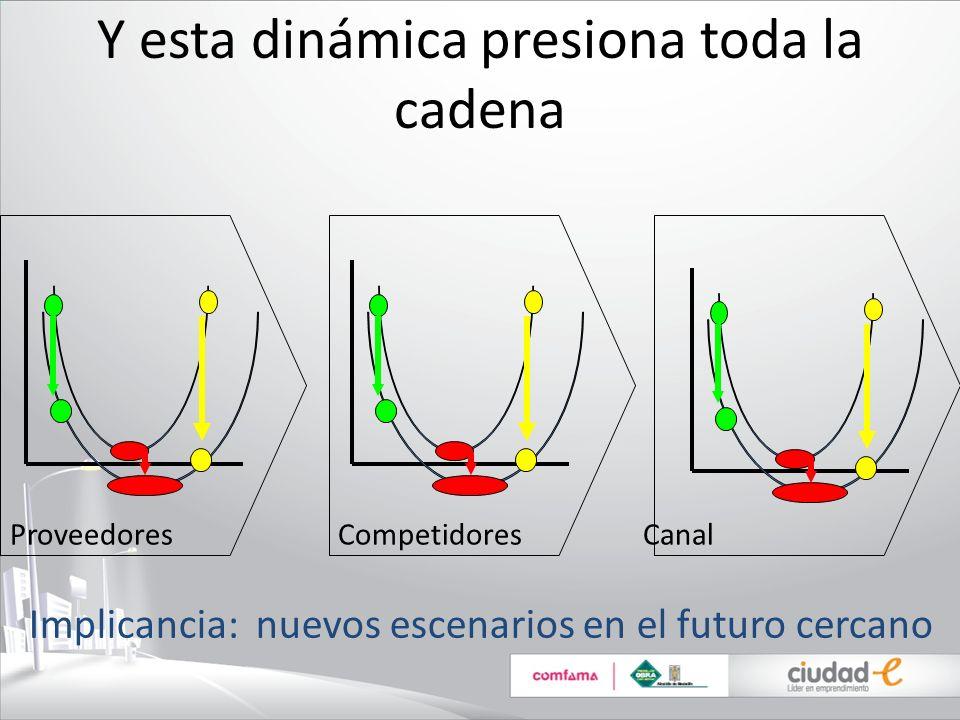 Y esta dinámica presiona toda la cadena Proveedores Competidores Canal Implicancia: nuevos escenarios en el futuro cercano