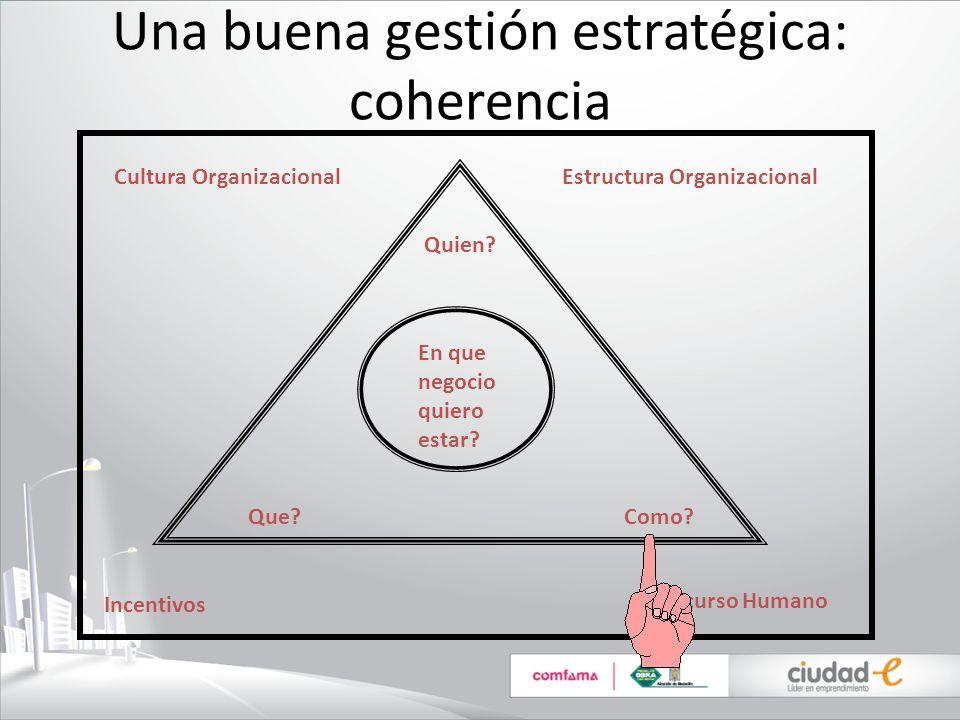 Una buena gestión estratégica: coherencia En que negocio quiero estar? Quien? Que?Como? Cultura Organizacional Incentivos Estructura Organizacional Re