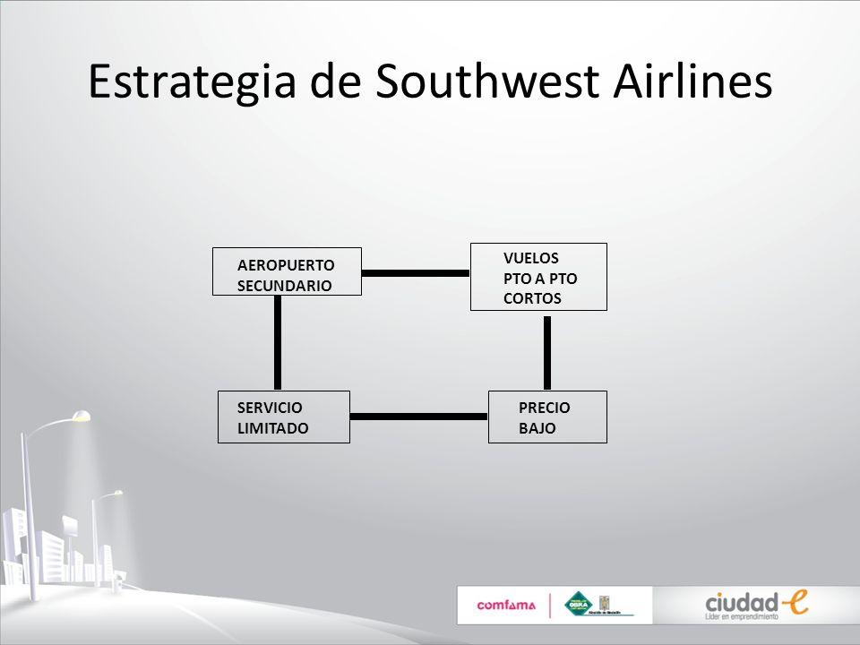 Estrategia de Southwest Airlines SERVICIO LIMITADO PRECIO BAJO AEROPUERTO SECUNDARIO VUELOS PTO A PTO CORTOS