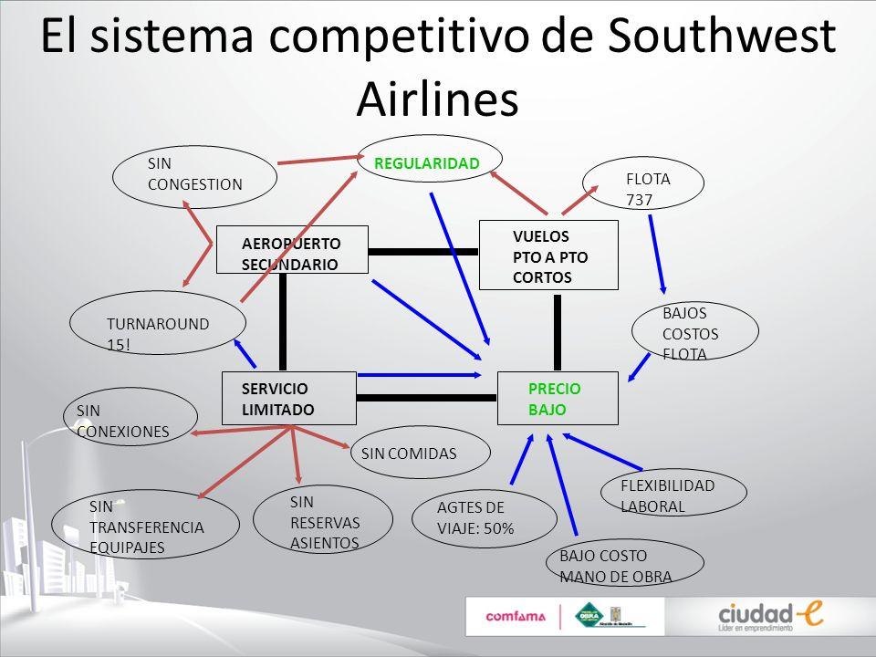 El sistema competitivo de Southwest Airlines SERVICIO LIMITADO PRECIO BAJO AEROPUERTO SECUNDARIO SIN CONGESTION REGULARIDAD VUELOS PTO A PTO CORTOS FL