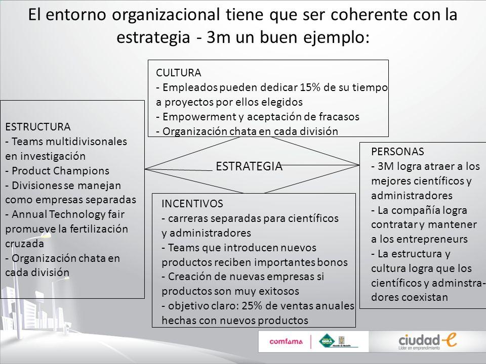 El entorno organizacional tiene que ser coherente con la estrategia - 3m un buen ejemplo: CULTURA - Empleados pueden dedicar 15% de su tiempo a proyec