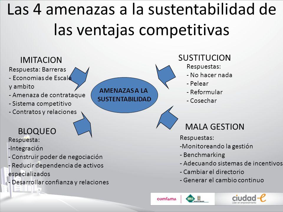 Las 4 amenazas a la sustentabilidad de las ventajas competitivas AMENAZAS A LA SUSTENTABILIDAD IMITACION BLOQUEO SUSTITUCION MALA GESTION Respuesta: B