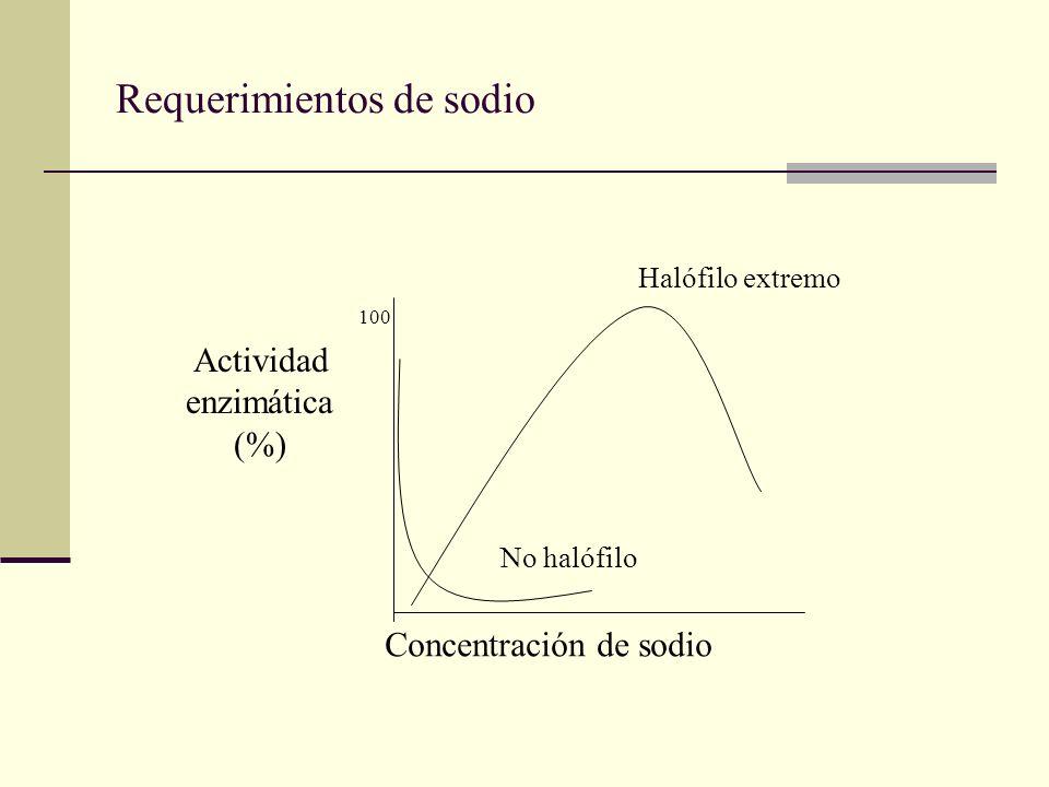 Requerimientos de sodio Concentración de sodio Actividad enzimática (%) Halófilo extremo No halófilo 100