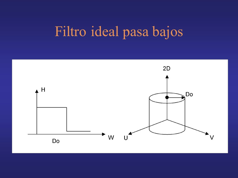 Filtro ideal pasa bajos