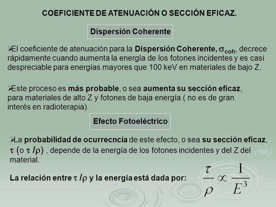 El coeficiente de atenuación para la Dispersión Coherente, coh, decrece rápidamente cuando aumenta la energía de los fotones incidentes y es casi desp