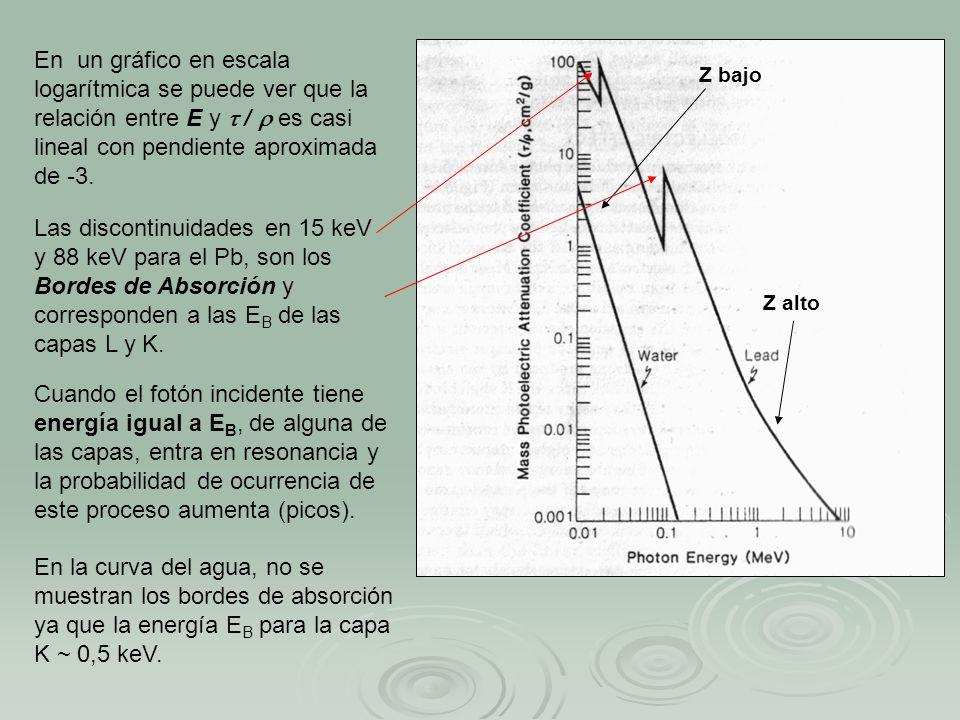 En un gráfico en escala logarítmica se puede ver que la relación entre E y / es casi lineal con pendiente aproximada de -3. Las discontinuidades en 15