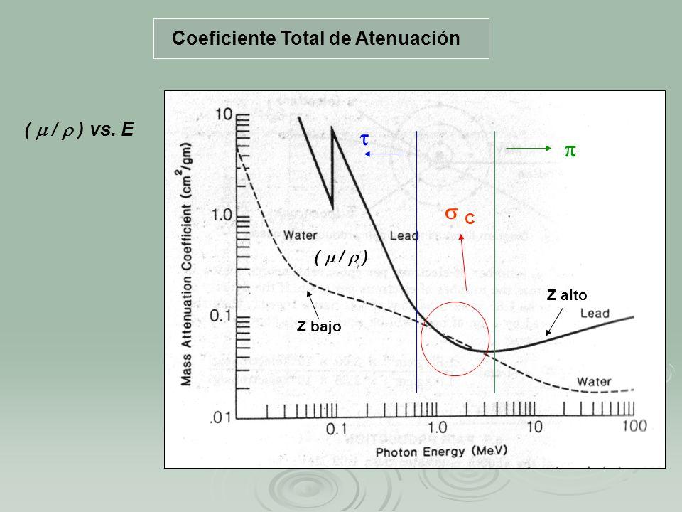 Coeficiente Total de Atenuación C Z alto Z bajo ( / ) ( / ) vs. E
