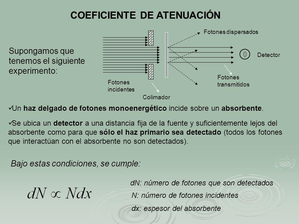 COEFICIENTE DE ATENUACIÓN Supongamos que tenemos el siguiente experimento: Fotones incidentes Colimador Fotones dispersados Fotones transmitidos Detec