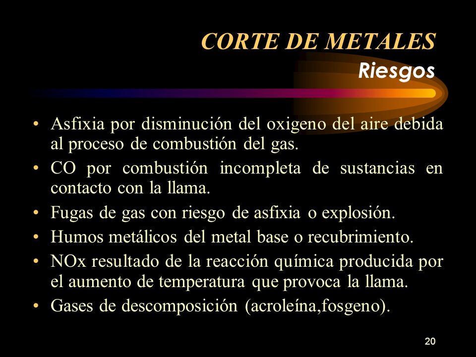 20 CORTE DE METALES Riesgos Asfixia por disminución del oxigeno del aire debida al proceso de combustión del gas. CO por combustión incompleta de sust