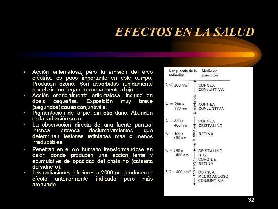 32 Acción eritematosa, pero la emisión del arco eléctrico es poco importante en este campo.