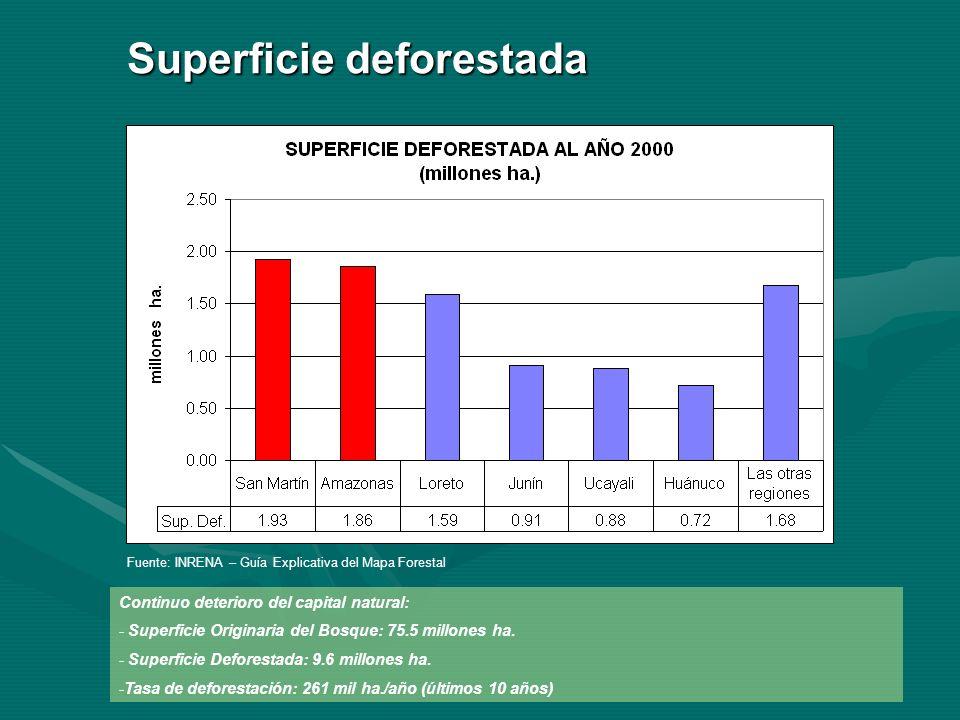 Fuente: INRENA – Guía Explicativa del Mapa Forestal Continuo deterioro del capital natural: - Superficie Originaria del Bosque: 75.5 millones ha.
