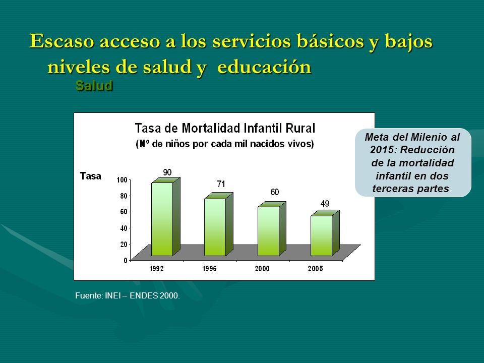 Escaso acceso a los servicios básicos y bajos niveles de salud y educación Salud Fuente: INEI – ENDES 2000.