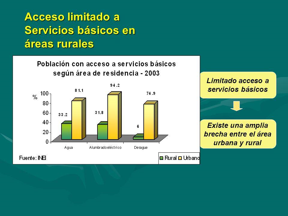 Acceso limitado a Servicios básicos en áreas rurales Limitado acceso a servicios básicos Existe una amplia brecha entre el área urbana y rural