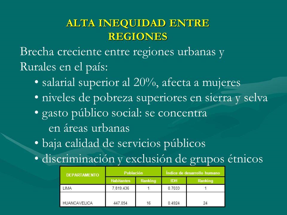ALTA INEQUIDAD ENTRE REGIONES DEPARTAMENTO PoblaciónÍndice de desarrollo humano HabitantesRankingIDHRanking LIMA7,819,43610.70331 HUANCAVELICA447,054160.492424 Brecha creciente entre regiones urbanas y Rurales en el país: salarial superior al 20%, afecta a mujeres niveles de pobreza superiores en sierra y selva gasto público social: se concentra en áreas urbanas baja calidad de servicios públicos discriminación y exclusión de grupos étnicos