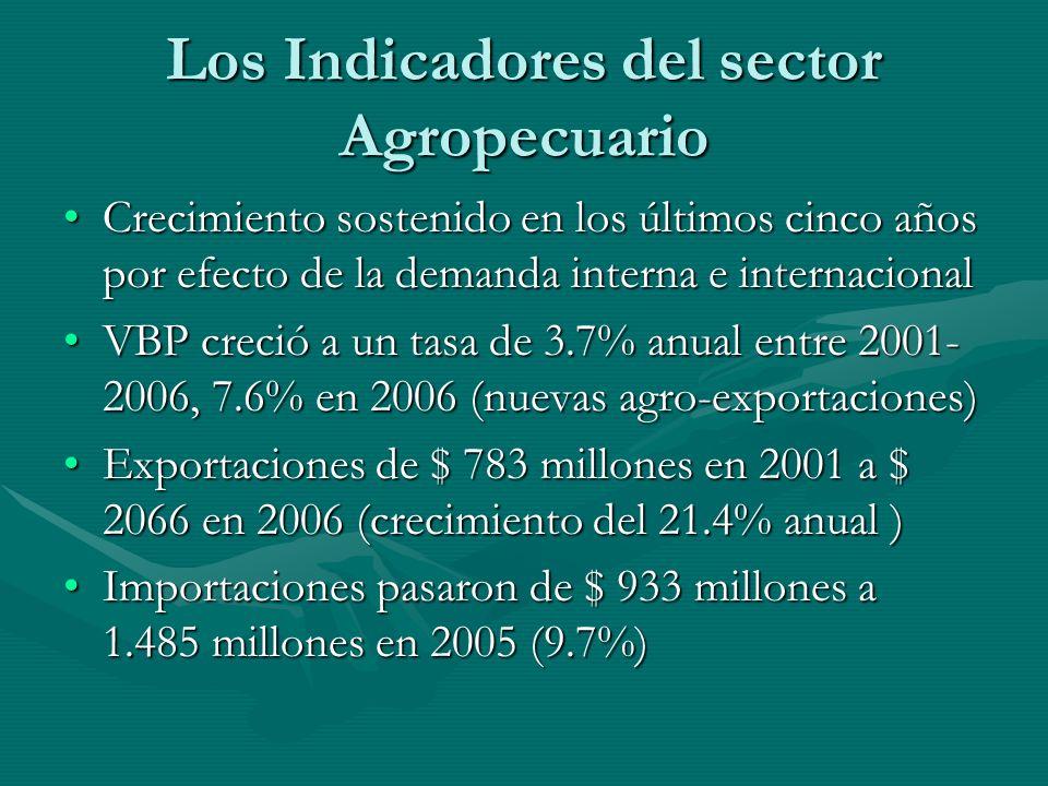 Los Indicadores del sector Agropecuario Crecimiento sostenido en los últimos cinco años por efecto de la demanda interna e internacionalCrecimiento sostenido en los últimos cinco años por efecto de la demanda interna e internacional VBP creció a un tasa de 3.7% anual entre 2001- 2006, 7.6% en 2006 (nuevas agro-exportaciones)VBP creció a un tasa de 3.7% anual entre 2001- 2006, 7.6% en 2006 (nuevas agro-exportaciones) Exportaciones de $ 783 millones en 2001 a $ 2066 en 2006 (crecimiento del 21.4% anual )Exportaciones de $ 783 millones en 2001 a $ 2066 en 2006 (crecimiento del 21.4% anual ) Importaciones pasaron de $ 933 millones a 1.485 millones en 2005 (9.7%)Importaciones pasaron de $ 933 millones a 1.485 millones en 2005 (9.7%)