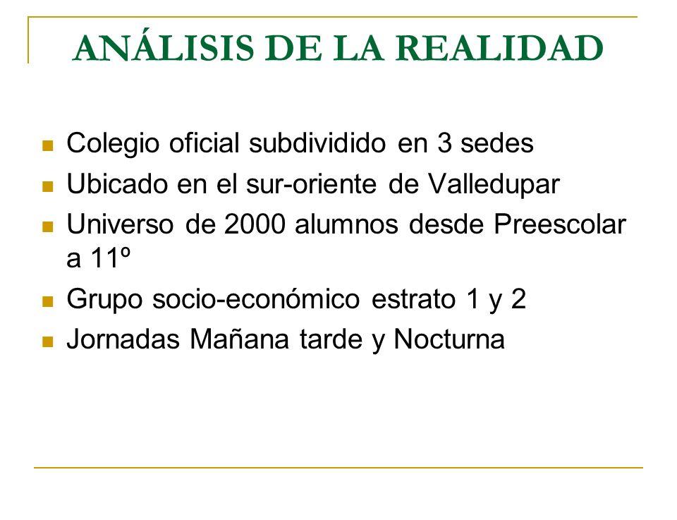 ANÁLISIS DE LA REALIDAD Colegio oficial subdividido en 3 sedes Ubicado en el sur-oriente de Valledupar Universo de 2000 alumnos desde Preescolar a 11º
