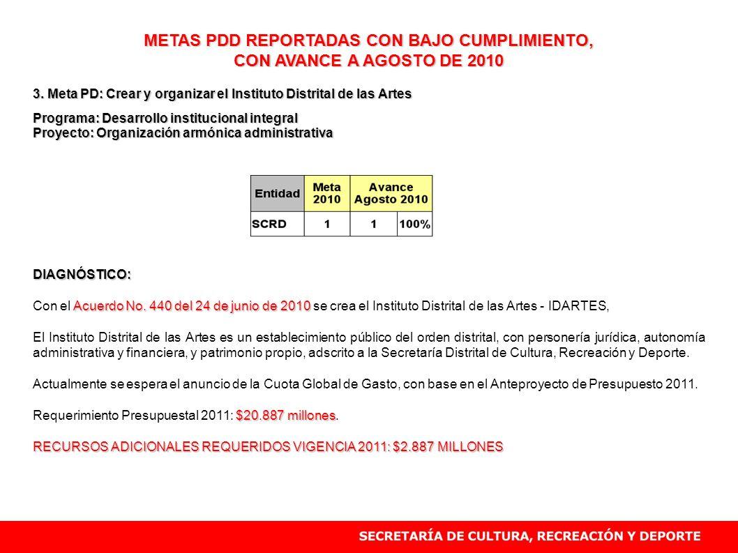 METAS PDD REPORTADAS CON BAJO CUMPLIMIENTO, CON AVANCE A AGOSTO DE 2010 3. Meta PD: Crear y organizar el Instituto Distrital de las Artes Programa: De