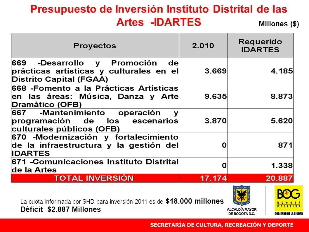 Presupuesto de Inversión Instituto Distrital de las Artes -IDARTES Millones ($) La cuota Informada por SHD para inversión 2011 es de $18.000 millones