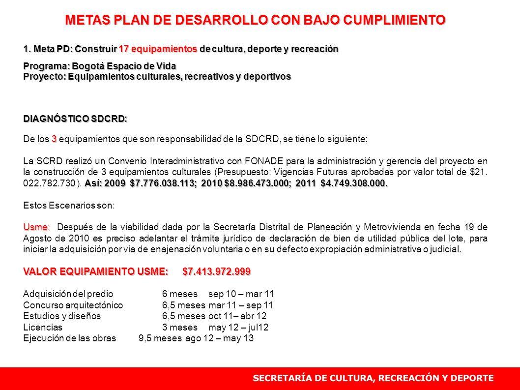 METAS PLAN DE DESARROLLO CON BAJO CUMPLIMIENTO 1. Meta PD: Construir 17 equipamientos de cultura, deporte y recreación Programa: Bogotá Espacio de Vid