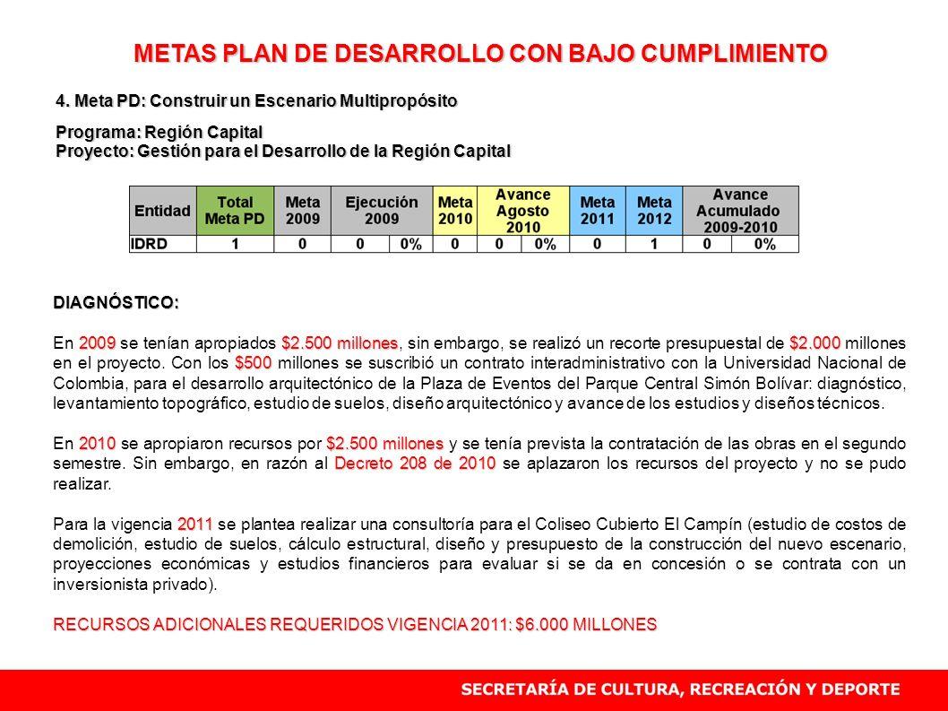 METAS PLAN DE DESARROLLO CON BAJO CUMPLIMIENTO 4. Meta PD: Construir un Escenario Multipropósito Programa: Región Capital Proyecto: Gestión para el De