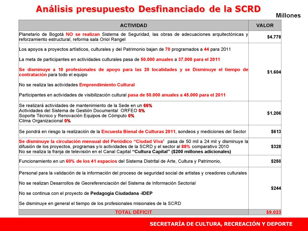 Análisis presupuesto Desfinanciado de la SCRD