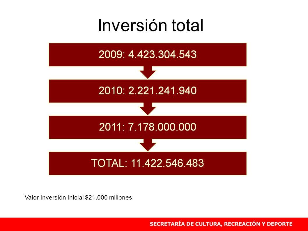 Inversión total Valor Inversión Inicial $21.000 millones