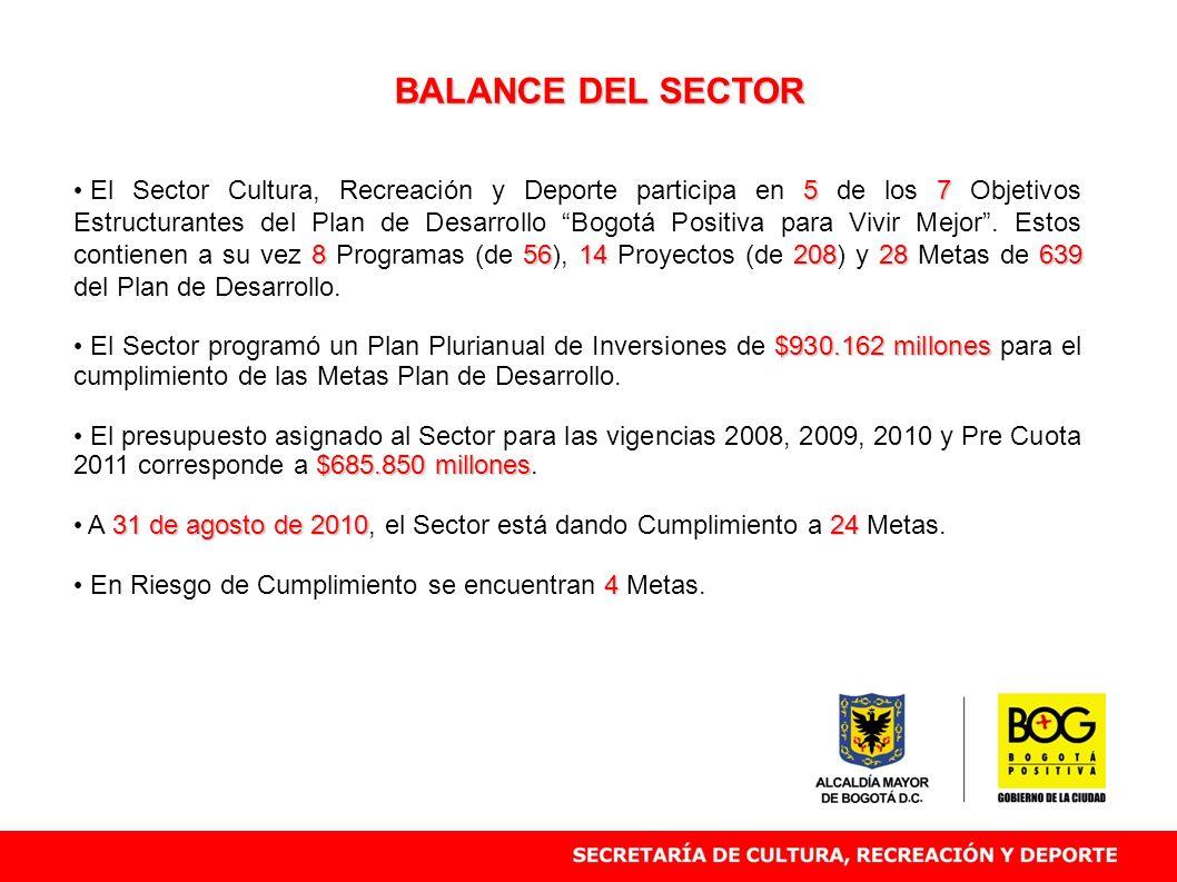 BALANCE DEL SECTOR 57 8561420828 639 El Sector Cultura, Recreación y Deporte participa en 5 de los 7 Objetivos Estructurantes del Plan de Desarrollo B