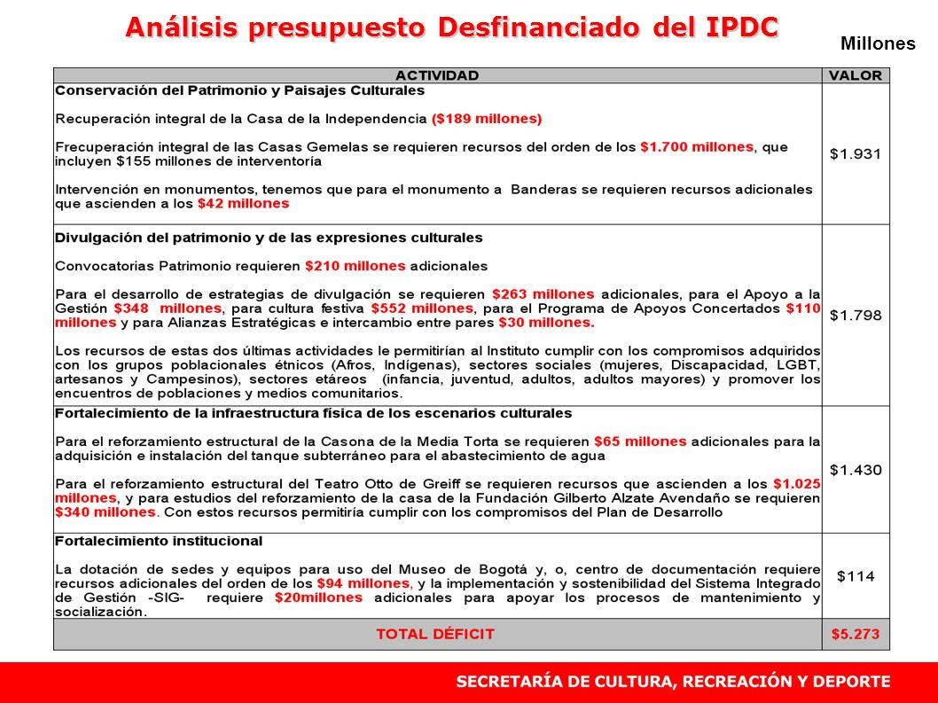 Análisis presupuesto Desfinanciado del IPDC Millones