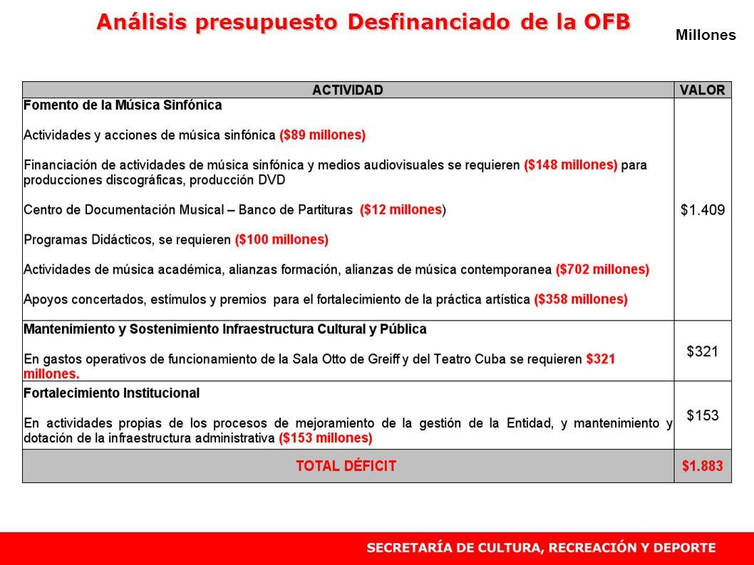 Análisis presupuesto Desfinanciado de la OFB