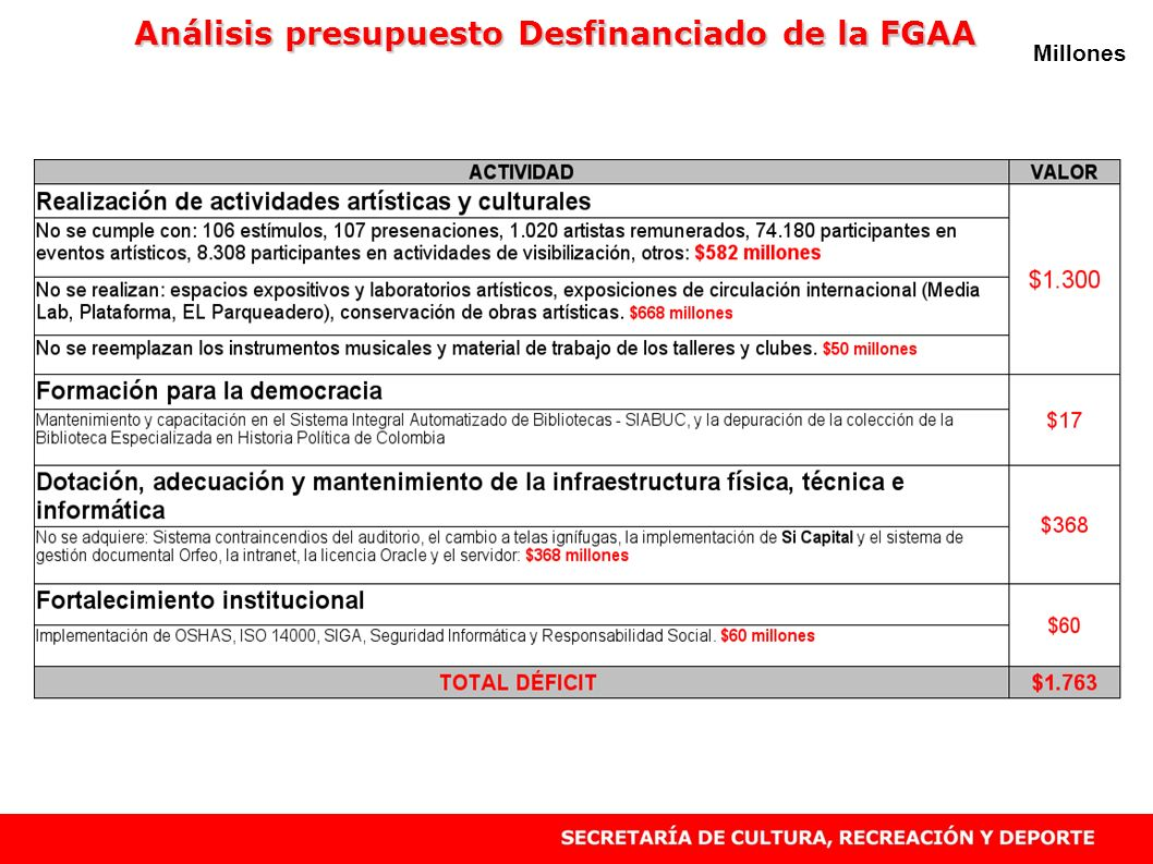 Millones Análisis presupuesto Desfinanciado de la FGAA