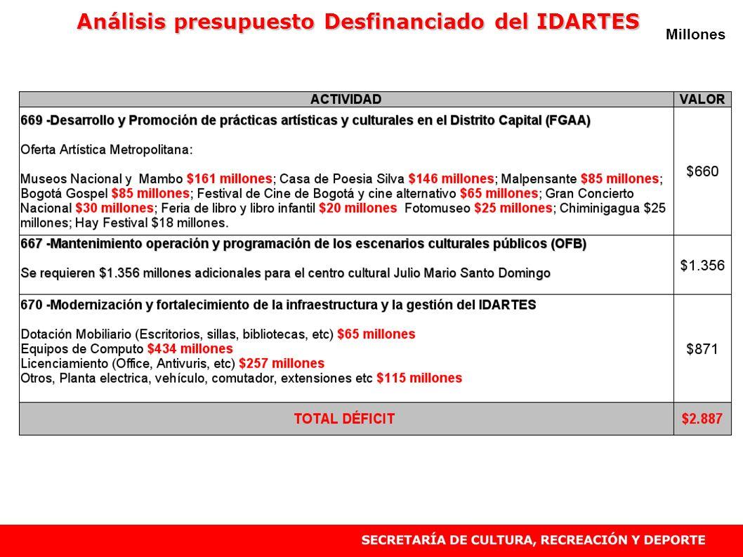 Millones Análisis presupuesto Desfinanciado del IDARTES