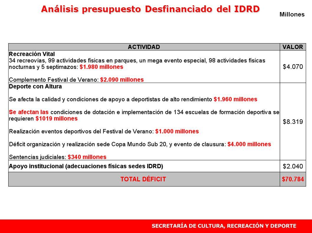 Millones Análisis presupuesto Desfinanciado del IDRD