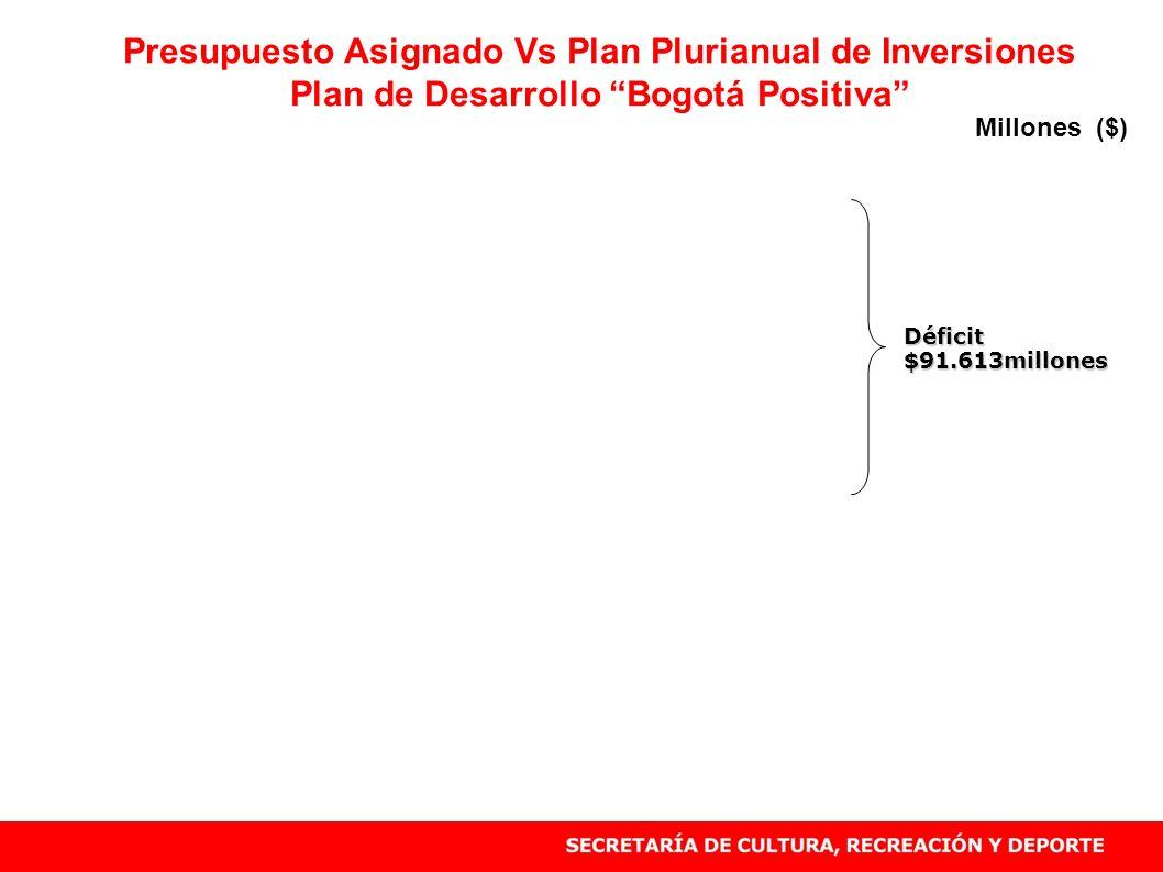 Presupuesto Asignado Vs Plan Plurianual de Inversiones Plan de Desarrollo Bogotá Positiva Déficit $91.613millones Millones ($)