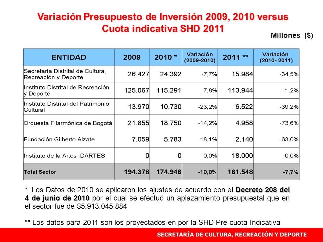 Variación Presupuesto de Inversión 2009, 2010 versus Cuota indicativa SHD 2011 Decreto 208 del 4 de junio de 2010 * Los Datos de 2010 se aplicaron los