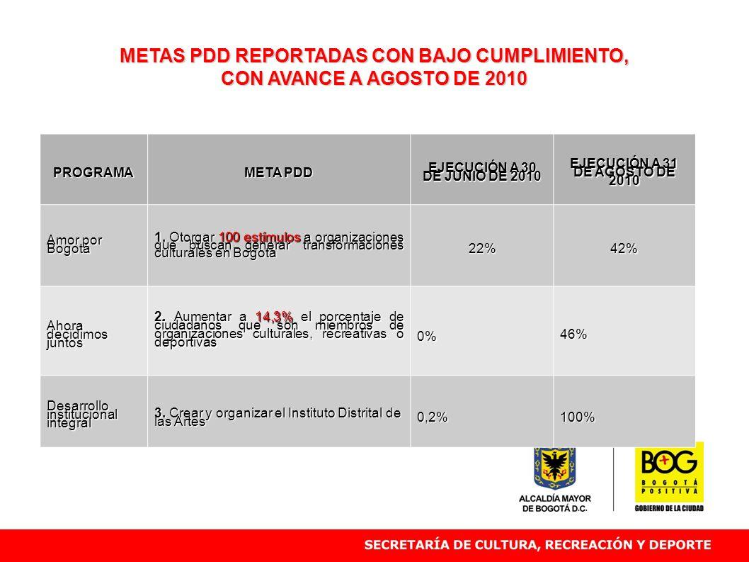 METAS PDD REPORTADAS CON BAJO CUMPLIMIENTO, CON AVANCE A AGOSTO DE 2010 PROGRAMA META PDD EJECUCIÓN A 30 DE JUNIO DE 2010 EJECUCIÓN A 31 DE AGOSTO DE