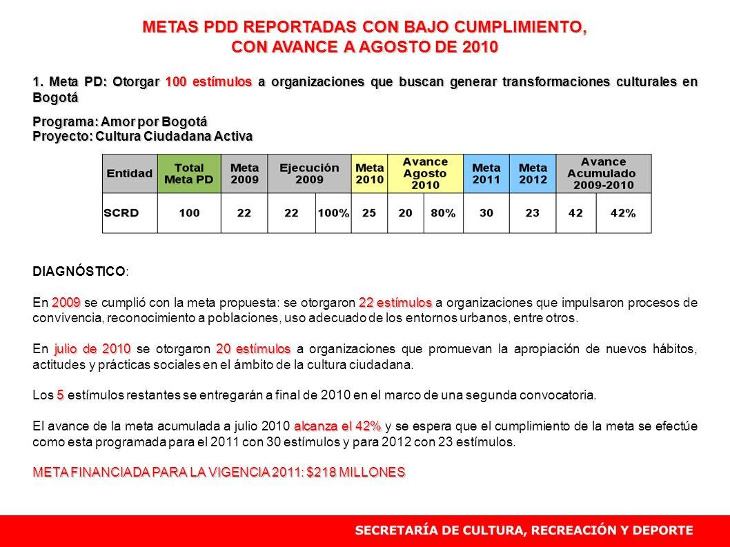 METAS PDD REPORTADAS CON BAJO CUMPLIMIENTO, CON AVANCE A AGOSTO DE 2010 1. Meta PD: Otorgar 100 estímulos a organizaciones que buscan generar transfor