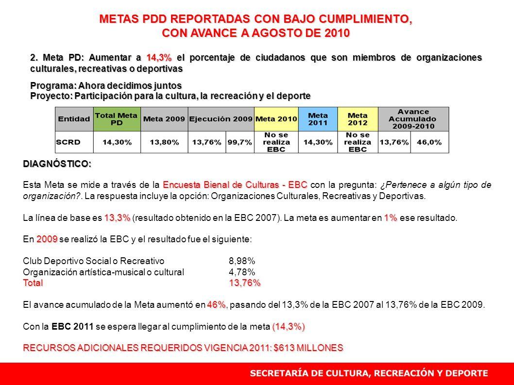 METAS PDD REPORTADAS CON BAJO CUMPLIMIENTO, CON AVANCE A AGOSTO DE 2010 2. Meta PD: Aumentar a 14,3% el porcentaje de ciudadanos que son miembros de o