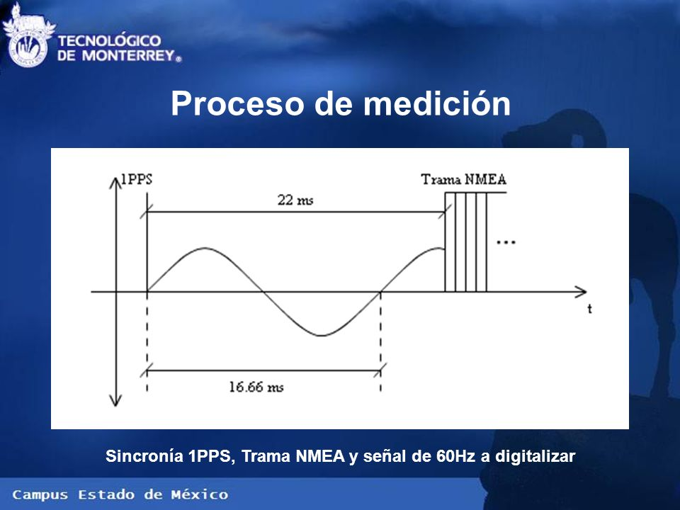 Sincronía 1PPS, Trama NMEA y señal de 60Hz a digitalizar Proceso de medición