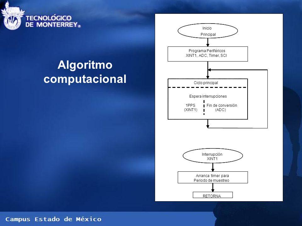 Algoritmo computacional Interrupción XINTADC Arrancatimerpara Periodo de muestreo RETORNA Inicio Interrupción Principal ADC Programa Periféricos XINT1