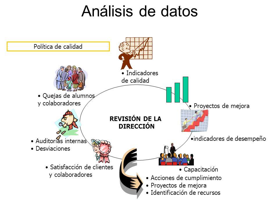 Análisis de datos REVISIÓN DE LA DIRECCIÓN Política de calidad Proyectos de mejora Capacitación Indicadores de calidad Satisfacción de clientes y cola