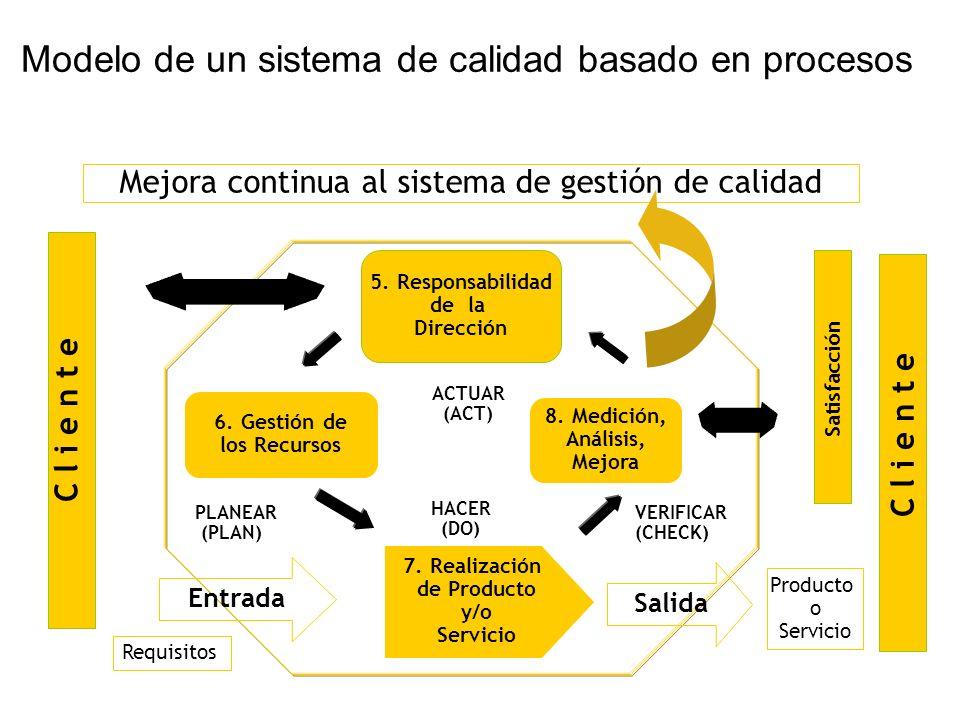 Modelo de un sistema de calidad basado en procesos 8. Medición, Análisis, Mejora 6. Gestión de los Recursos C l i e n t e Satisfacción 5. Responsabili