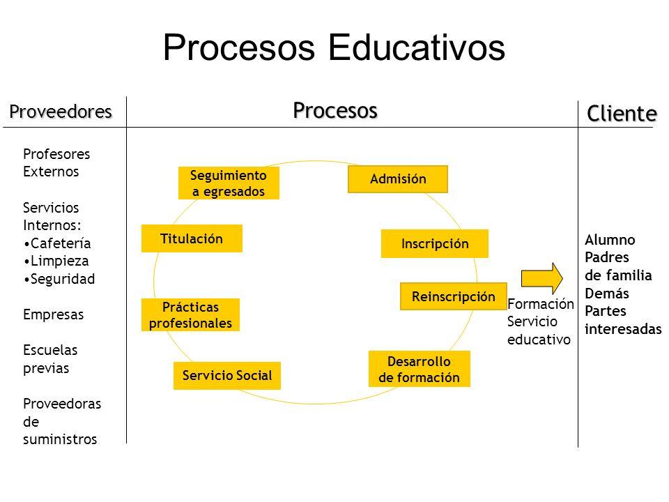 Formación Servicio educativo Profesores Externos Servicios Internos: Cafetería Limpieza Seguridad Empresas Escuelas previas Proveedoras de suministros